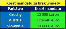 Dojazd samochodem do Chorwacji - wysokość mandatów za brak winiety